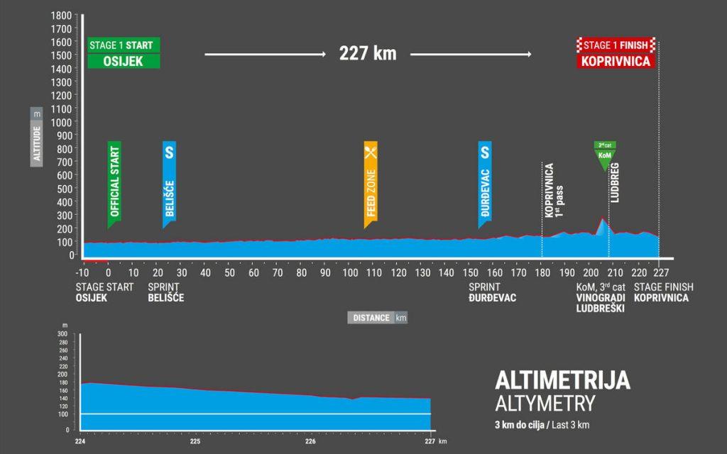 Tour-de-Croatie-2017-etape-1-profil