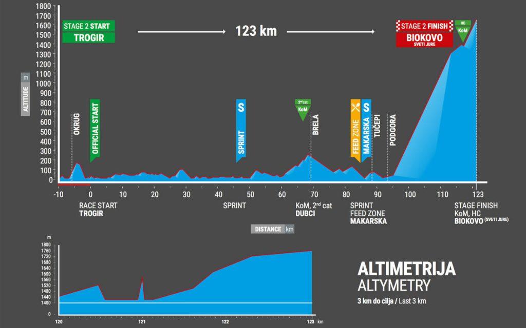 Tour-de-Croatie-2017-etape-2-profil