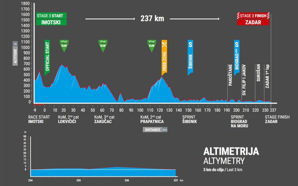 Tour-de-Croatie-2017-etape-3-profil