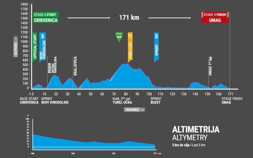 Tour-de-Croatie-2017-etape-4-profil
