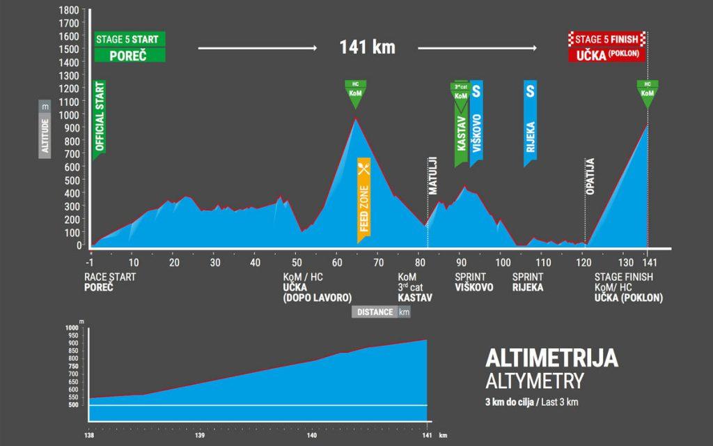 Tour-de-Croatie-2017-etape-5-profil