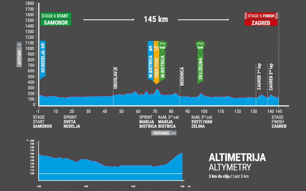 Tour-de-Croatie-2017-etape-6-profil