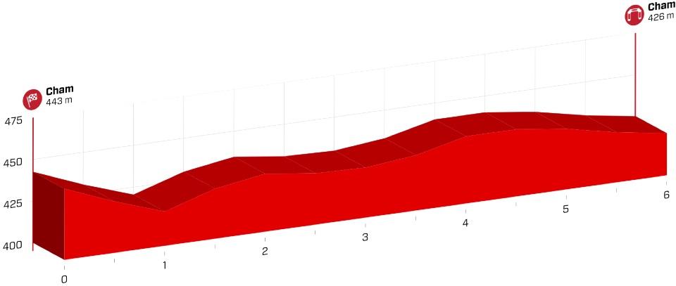 etape-1-tour-de-suisse-2017.png