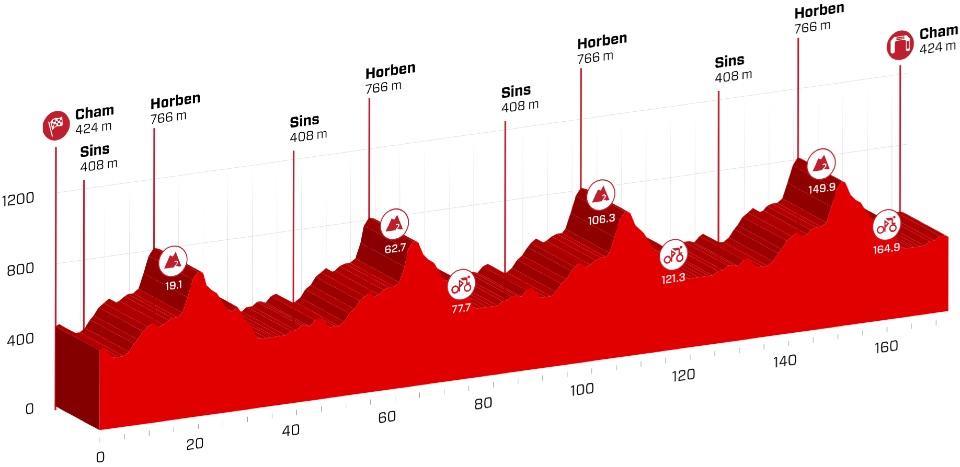 etape-2-tour-de-suisse-2017