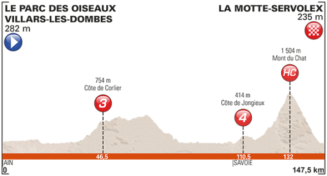 etape-6-dauphine-2017
