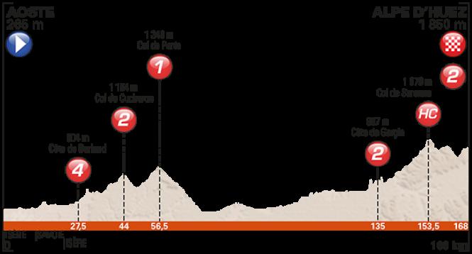etape-7-dauphine-2017