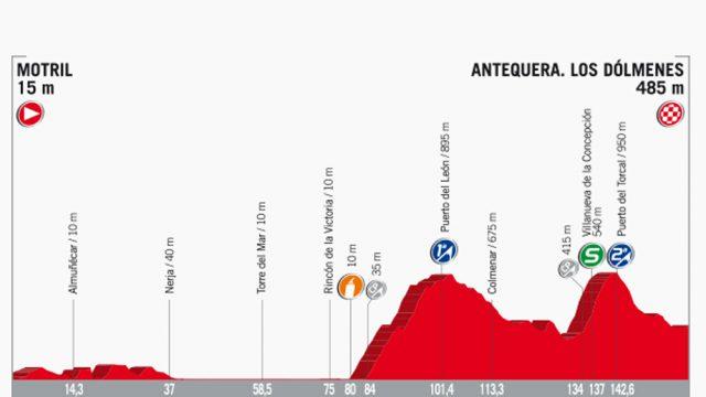 12éme étape Vuelta en Direct – Motril / Antequera. Los Dólmenes (160 km)
